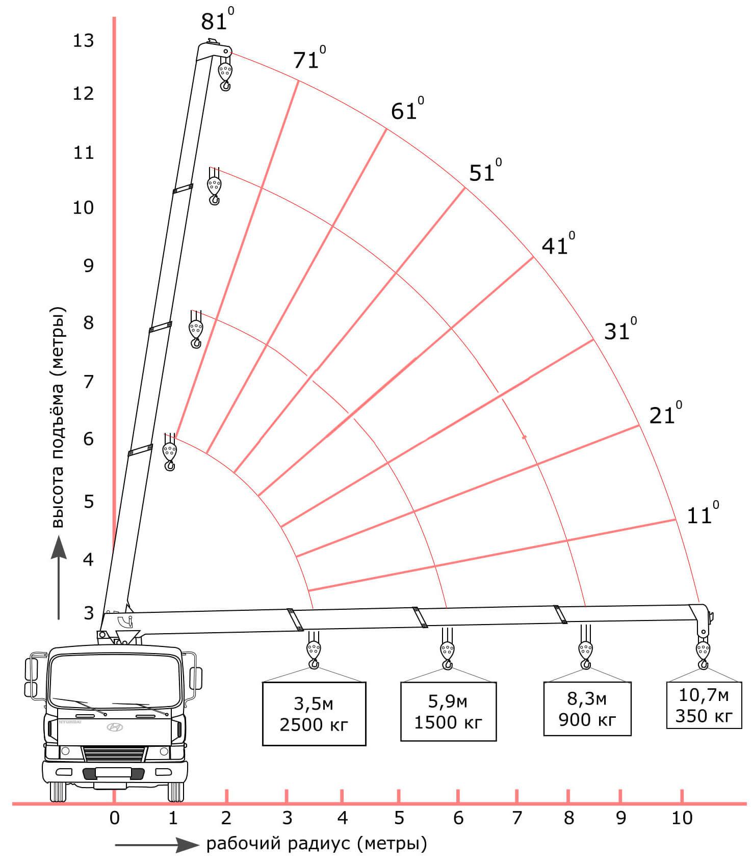 Какие есть способы транспортировки бытовок?